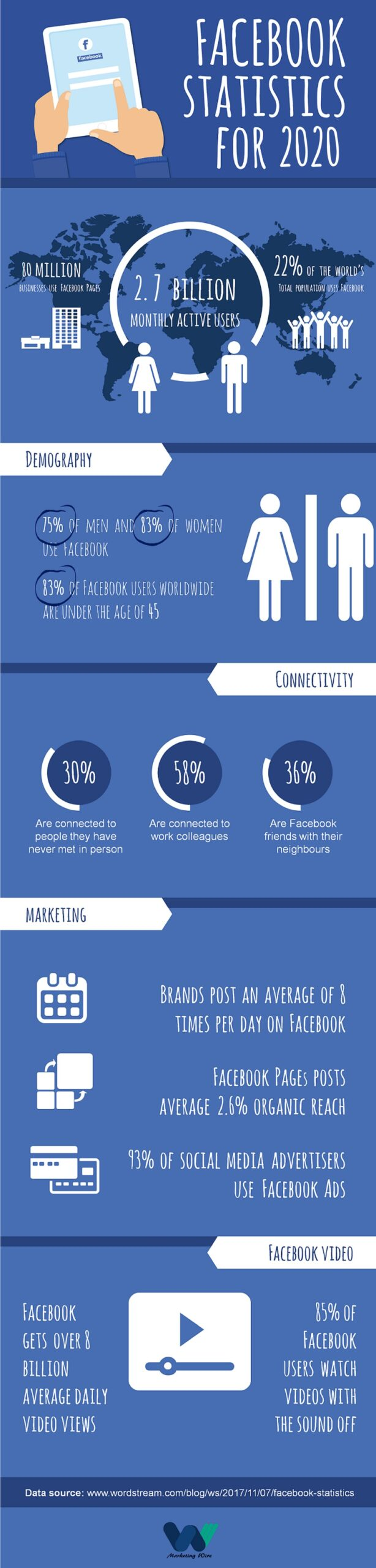 Eye-Opening-Facebook-Statistics-for-2020-for-all-marketers-Infographic