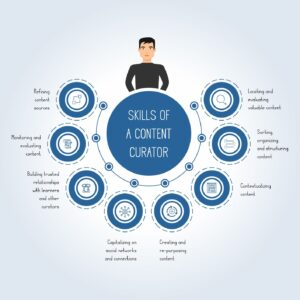 Content curation- skills of a content curator